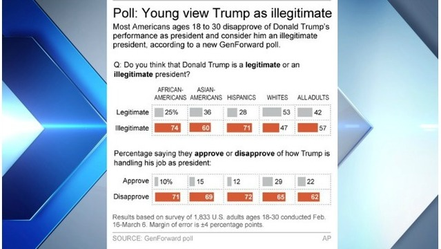 Young Americans: Most see Trump as illegitimate president